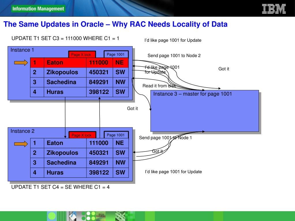 The Same Updates in Oracle – Why RAC Needs Locality of Data