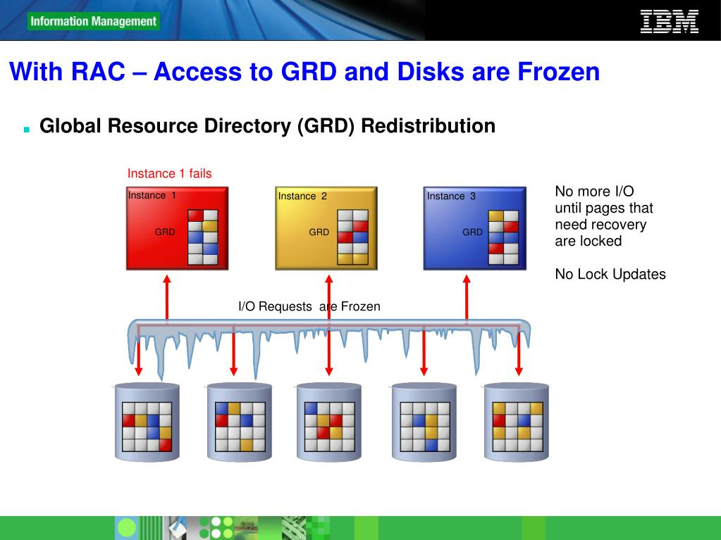 With RAC – Access to GRD and Disks are Frozen