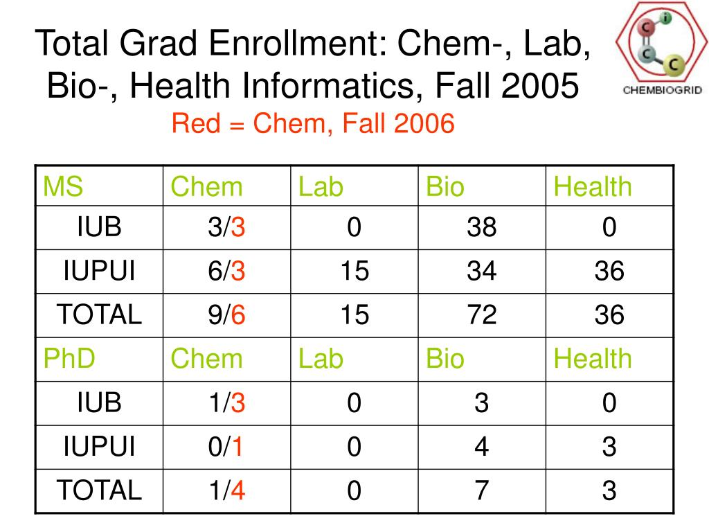 Total Grad Enrollment: Chem-, Lab, Bio-, Health Informatics, Fall 2005