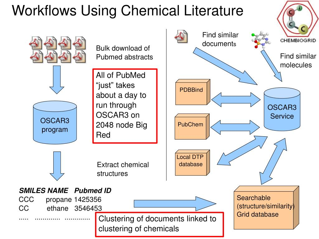 Workflows Using Chemical Literature