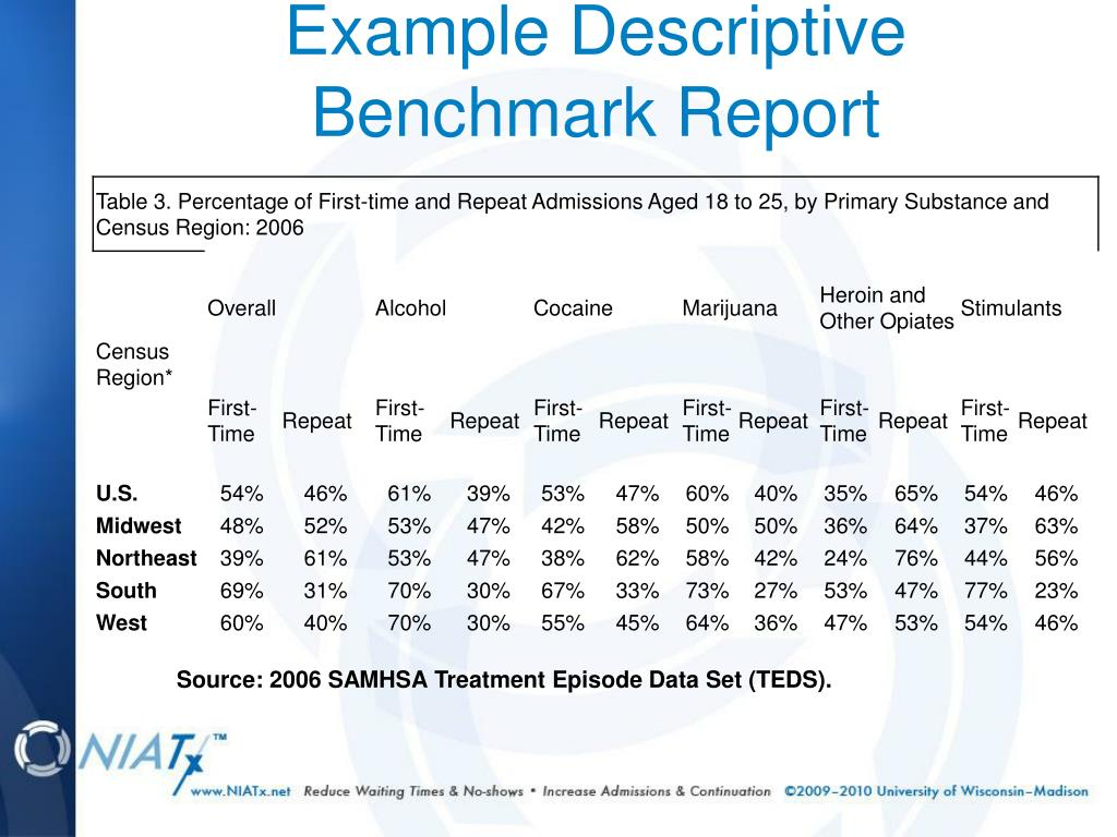 Example Descriptive Benchmark Report