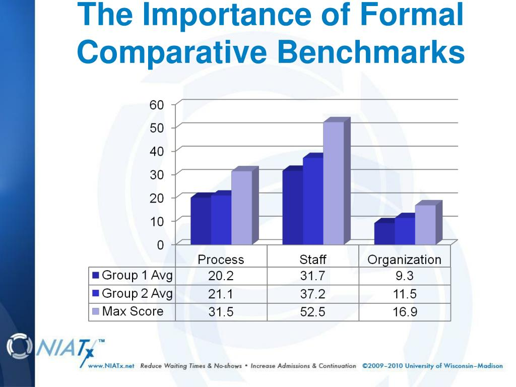 The Importance of Formal Comparative Benchmarks