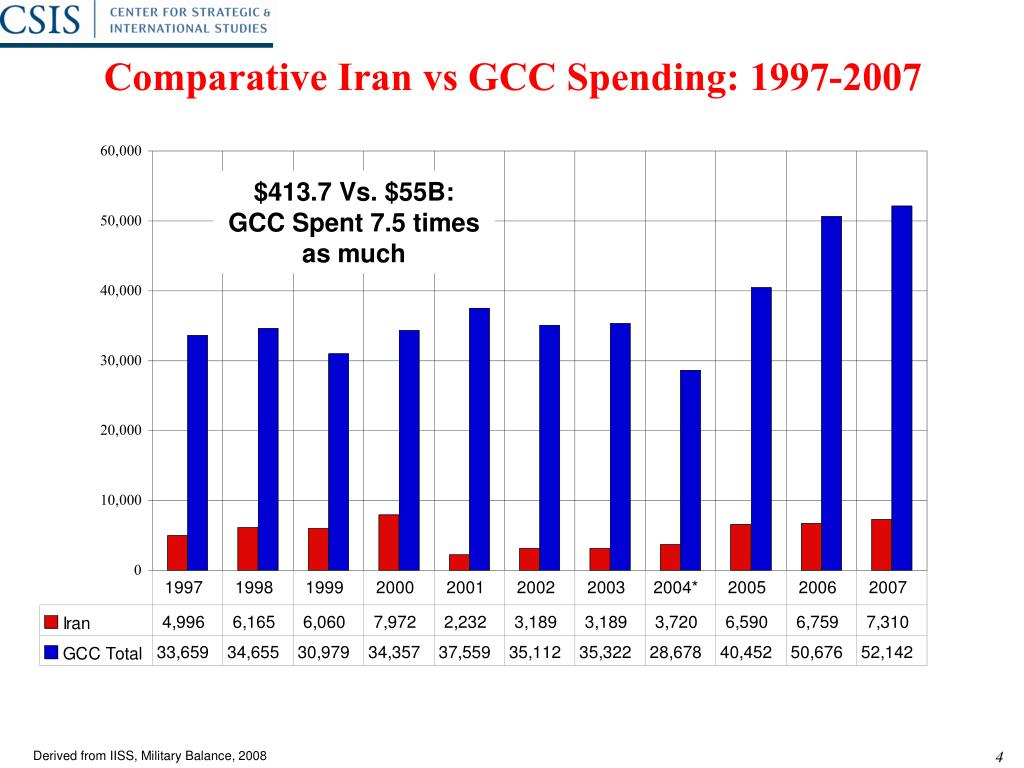 Comparative Iran vs GCC Spending: 1997-2007