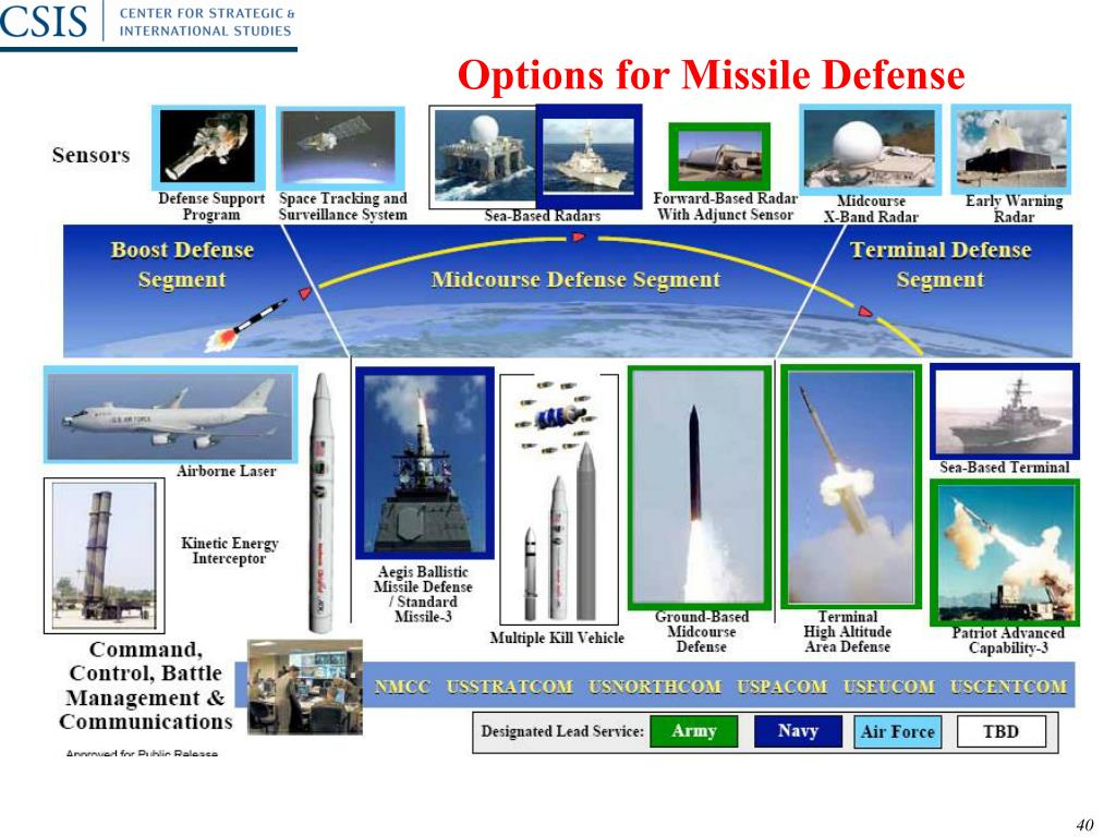 Options for Missile Defense