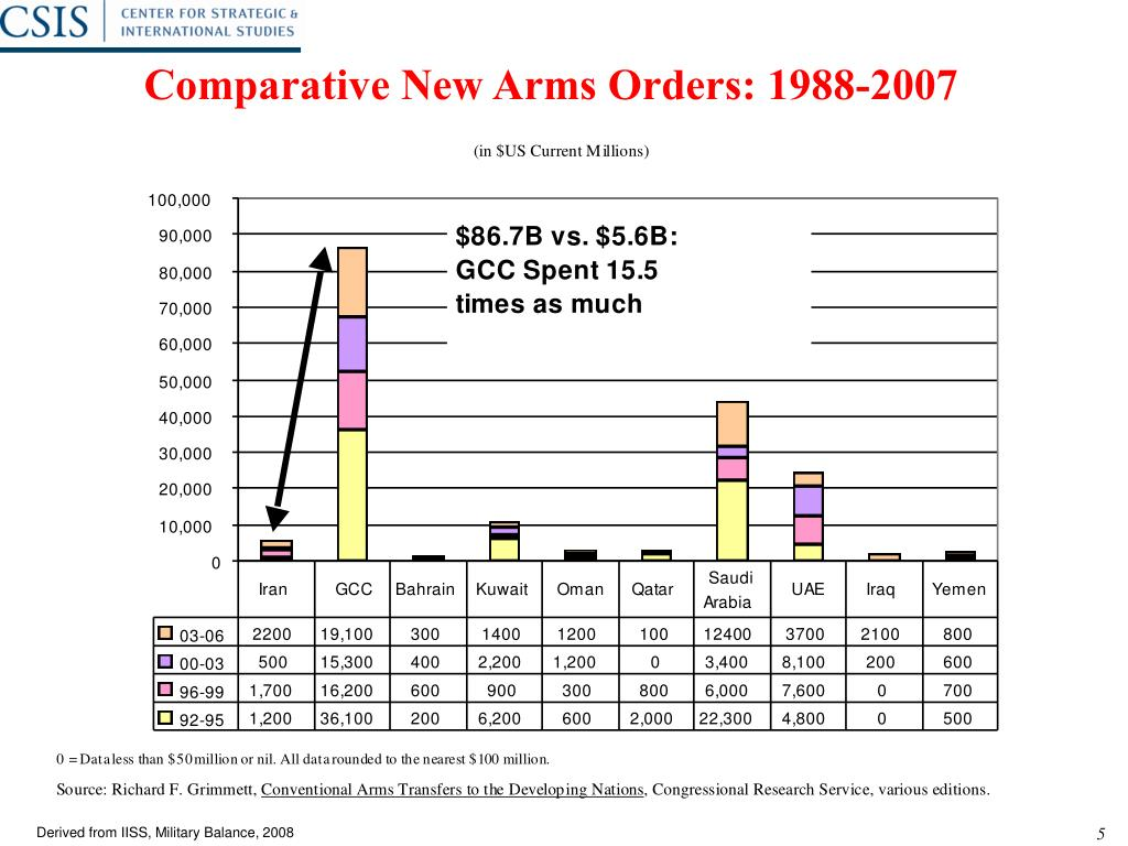 Comparative New Arms Orders: 1988-2007