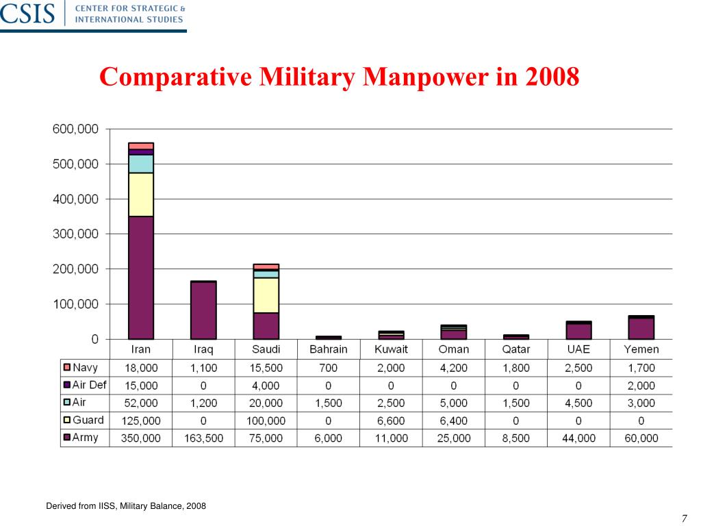 Comparative Military Manpower in 2008