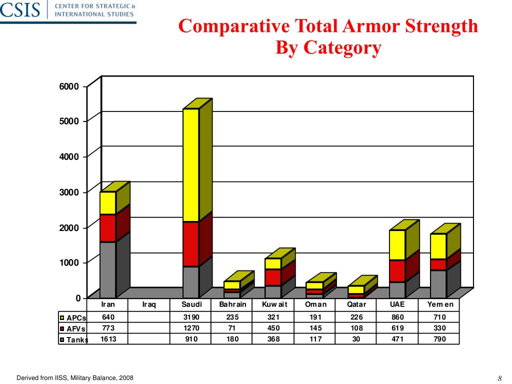 Comparative Total Armor Strength By Category