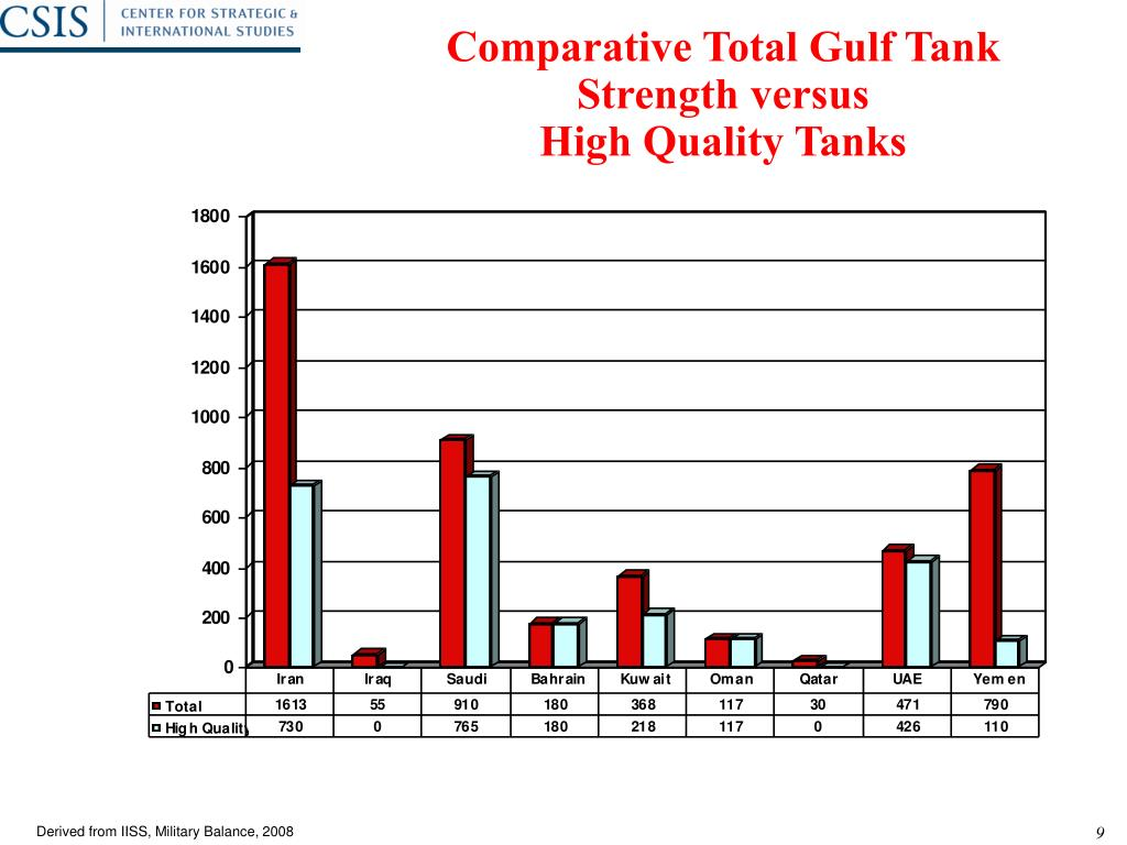 Comparative Total Gulf Tank Strength versus