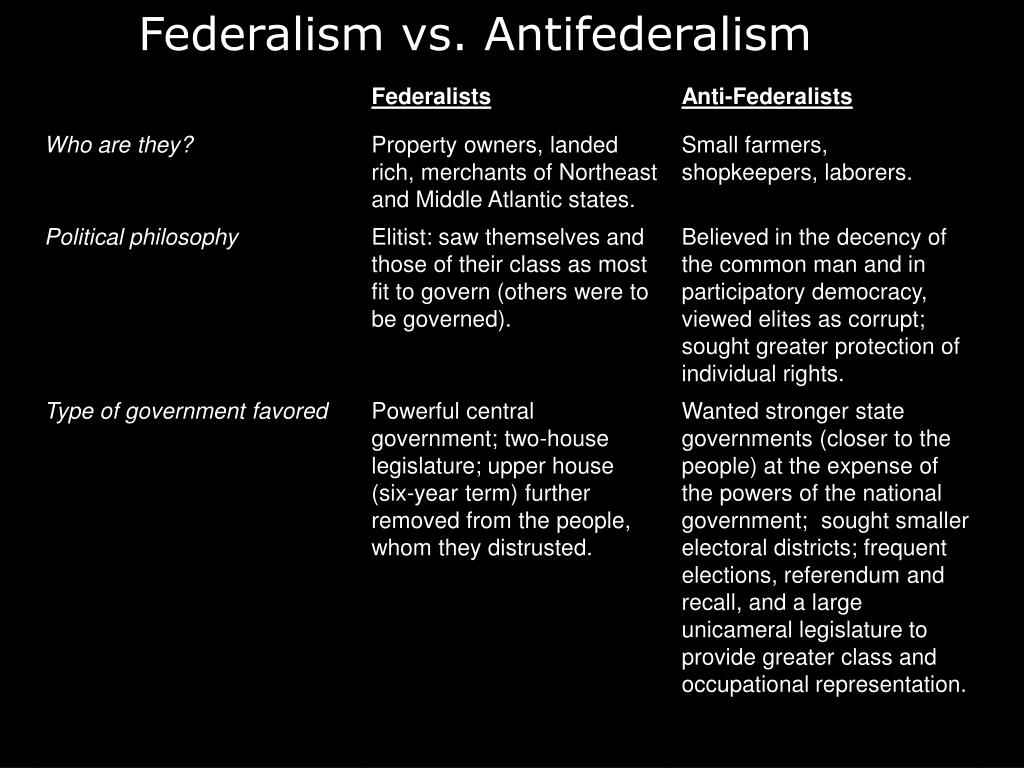 Federalism vs. Antifederalism