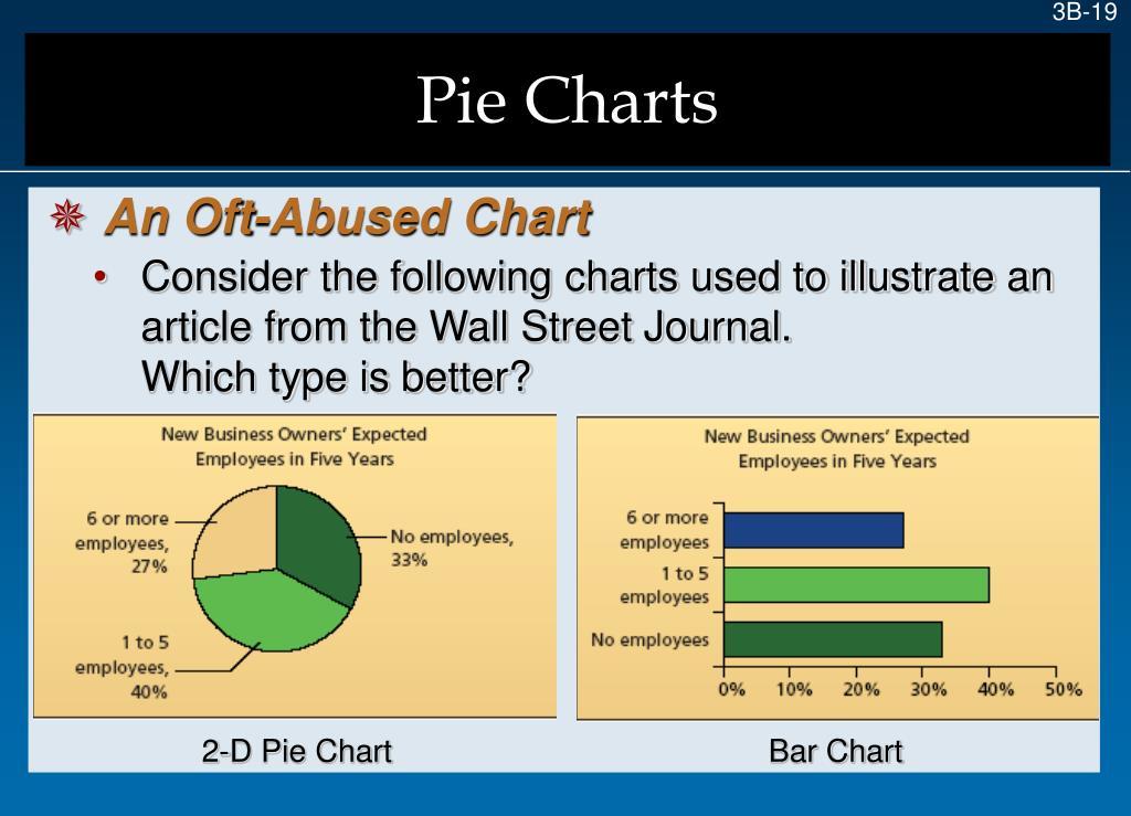 2-D Pie Chart