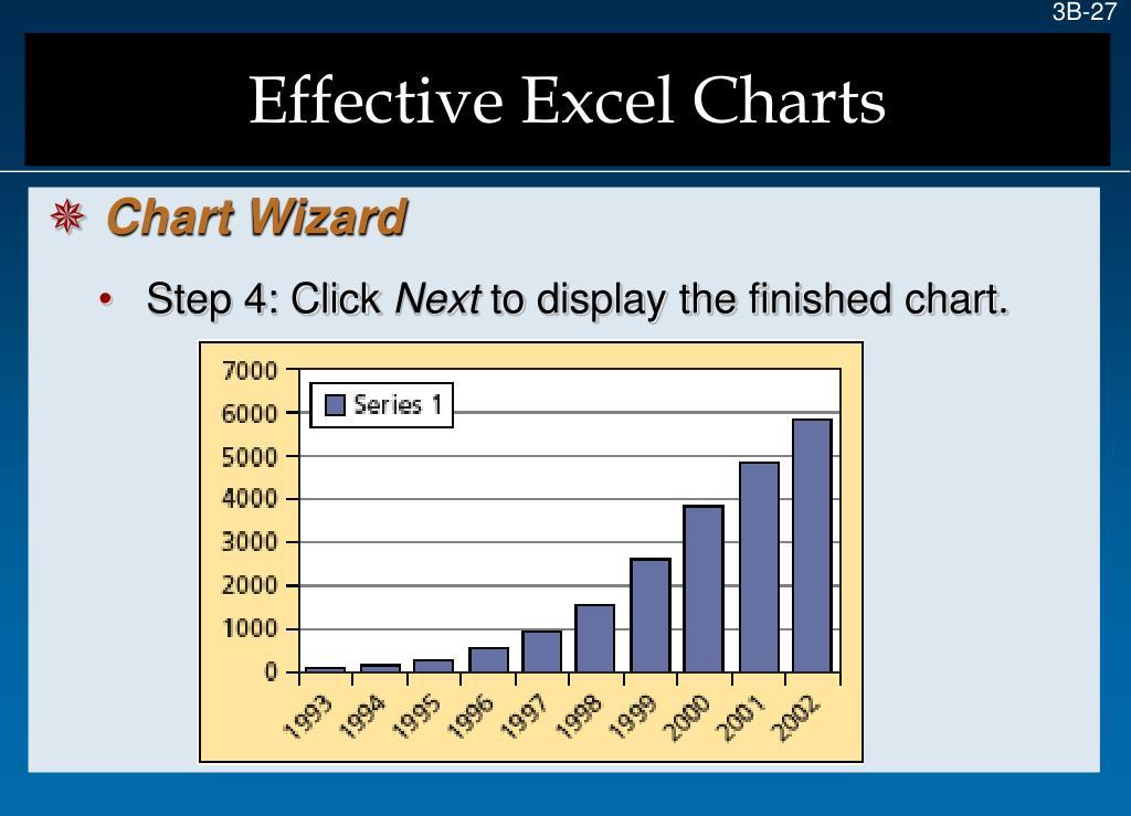 Effective Excel Charts