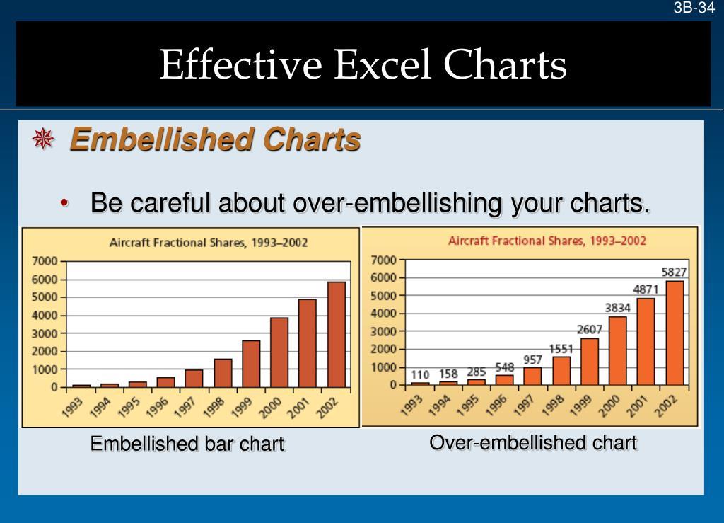Over-embellished chart