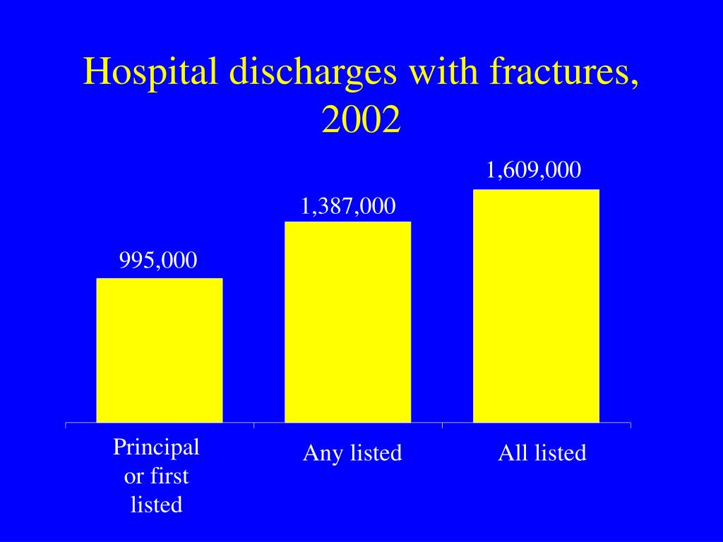 Hospital discharges with fractures, 2002