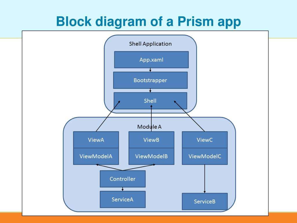 Block diagram of a Prism app