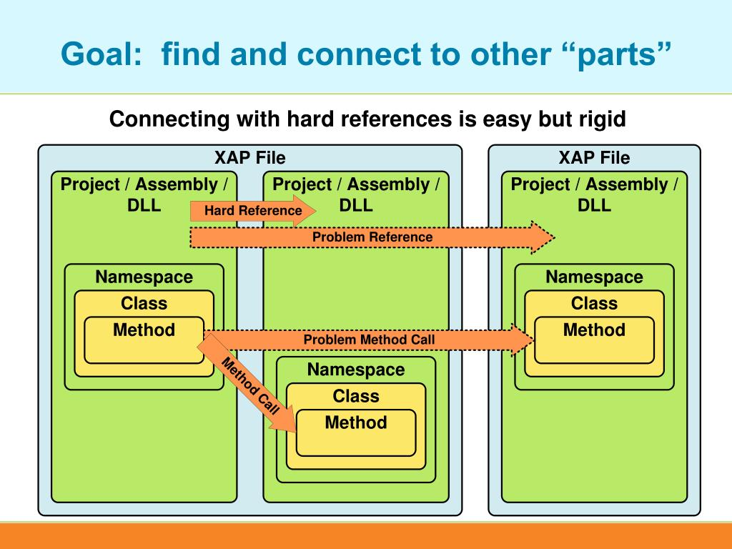 """Goal:  find and connect to other """"parts"""""""
