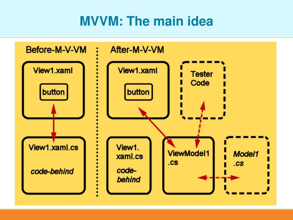MVVM: The main idea