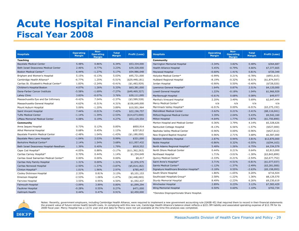 Acute Hospital Financial Performance