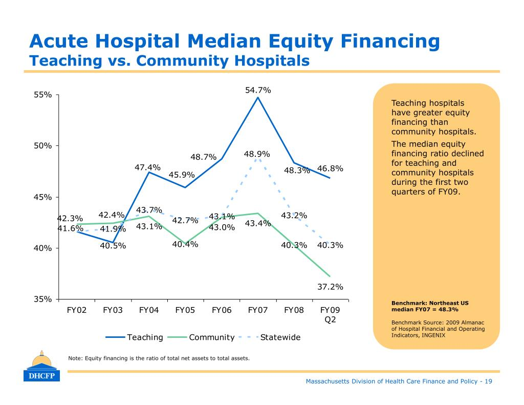 Acute Hospital Median Equity Financing