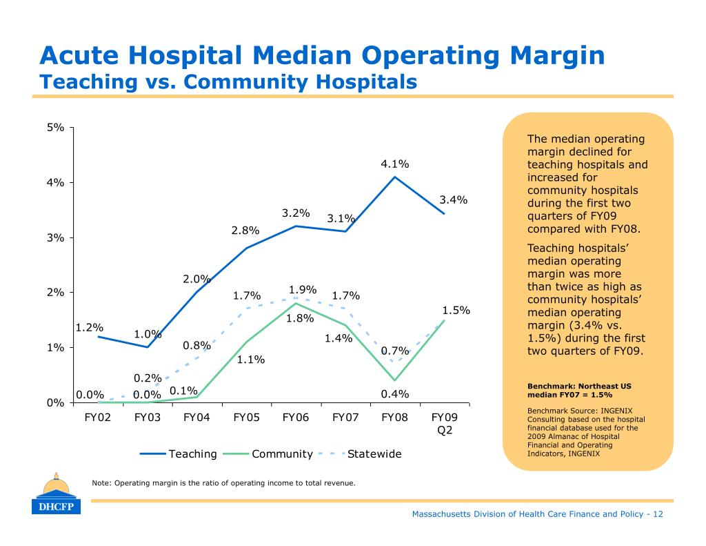 Acute Hospital Median Operating Margin