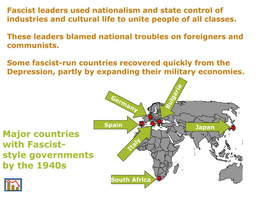 Fascist leaders used nationalism and state control of industries and cultural life to unite people of all classes.