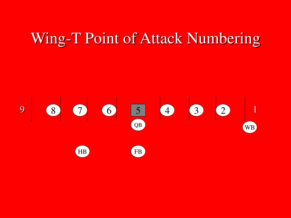 Wing-T Point of Attack Numbering