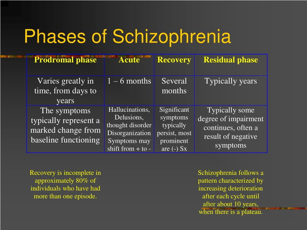 PPT - Childhood and Early Onset Schizophrenia PowerPoint Presentation ...