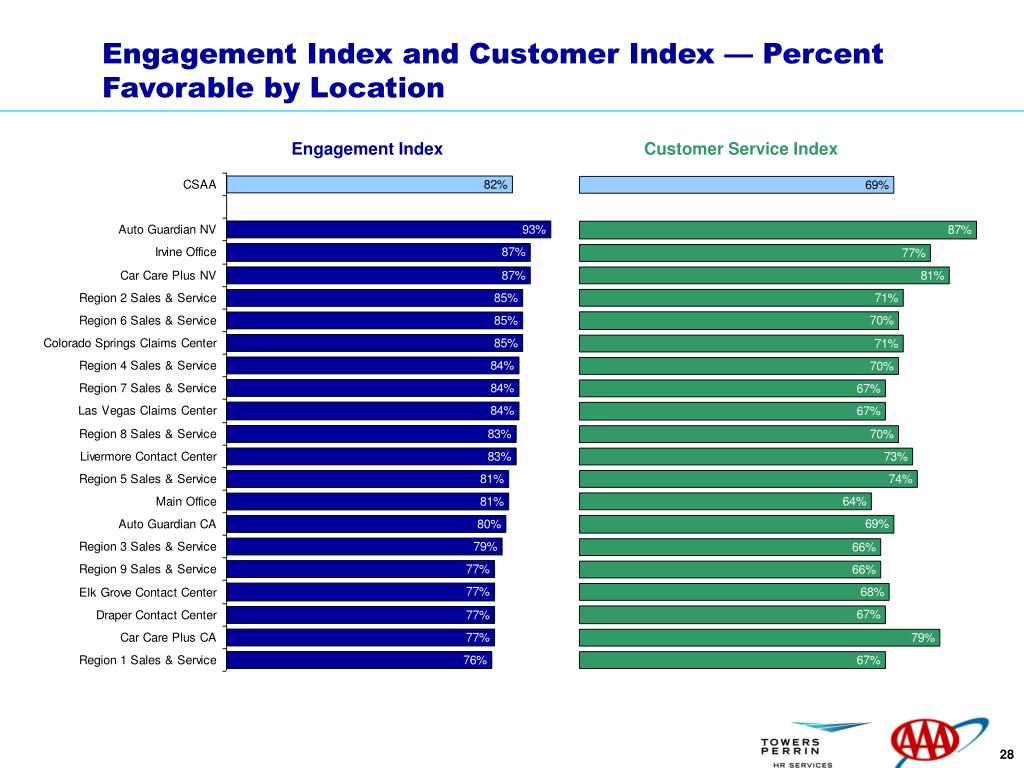 Engagement Index and Customer Index — Percent Favorable by Location