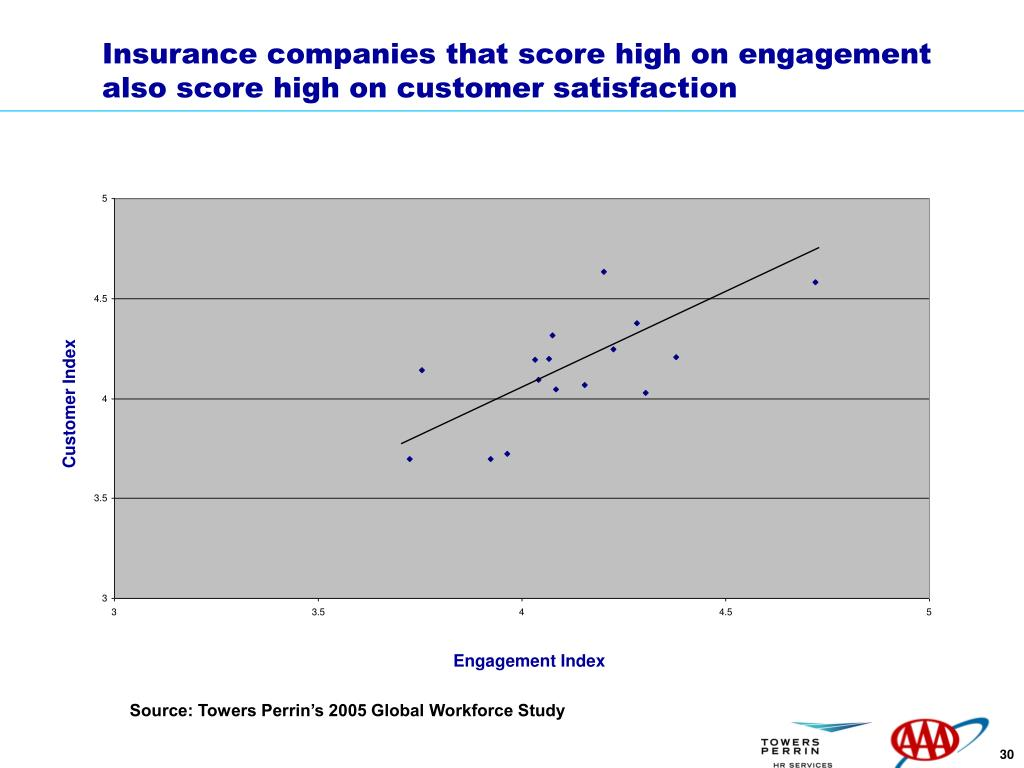 Insurance companies that score high on engagement also score high on customer satisfaction
