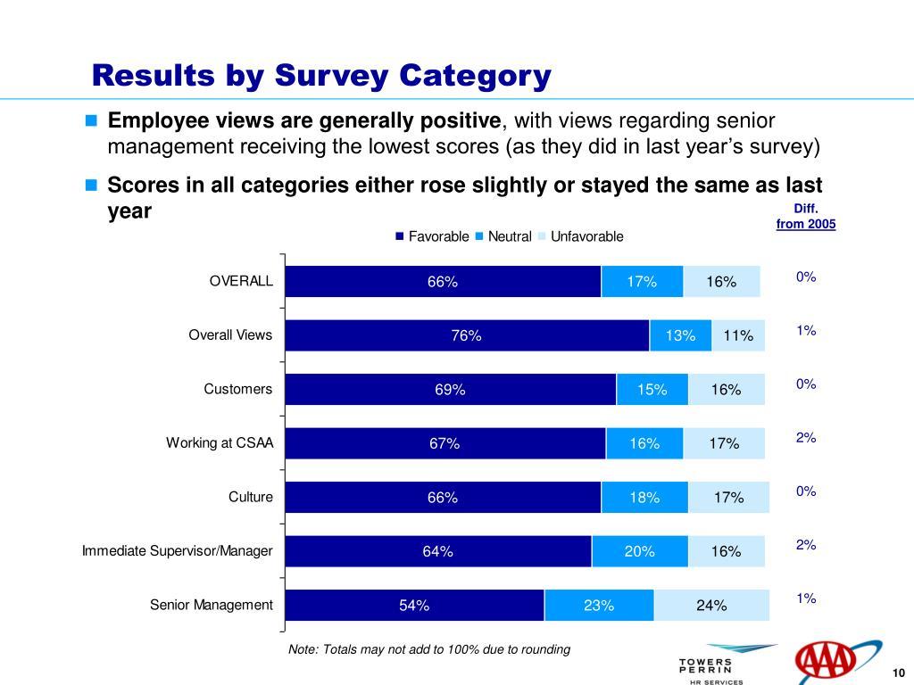 Results by Survey Category