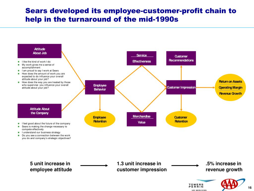 Sears developed its employee-customer-profit chain to help in the turnaround of the mid-1990s