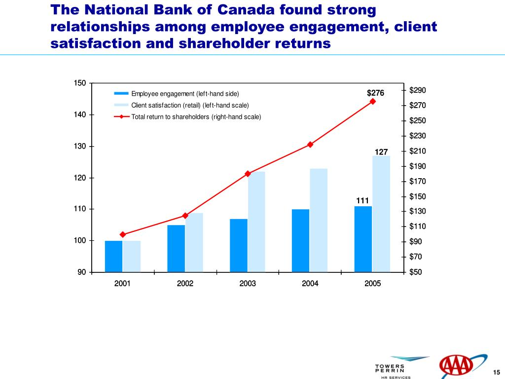 The National Bank of Canada found strong relationships among employee engagement, client satisfaction and shareholder returns