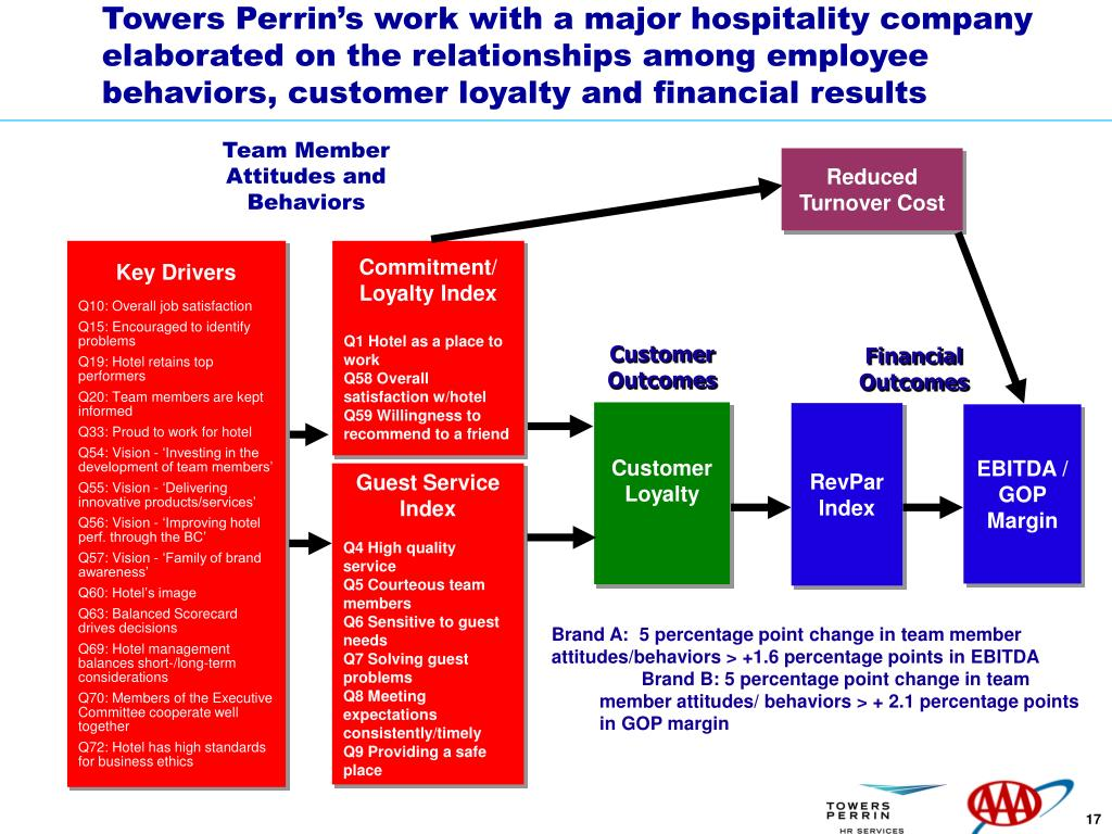 Towers Perrin's work with a major hospitality company elaborated on the relationships among employee behaviors, customer loyalty and financial results