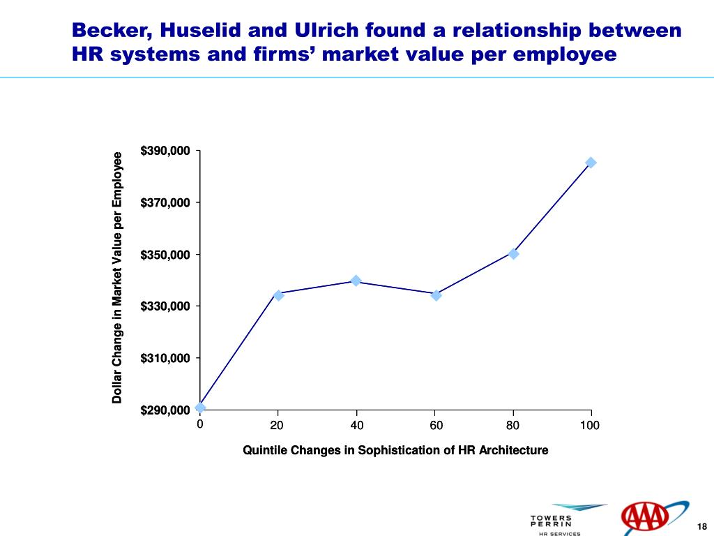 Becker, Huselid and Ulrich found a relationship between HR systems and firms' market value per employee