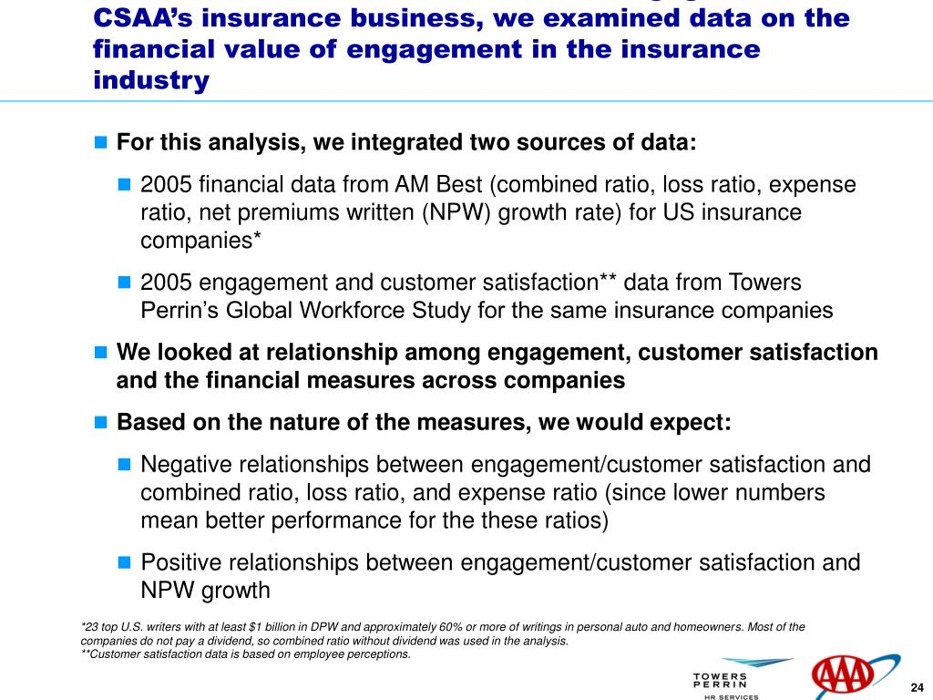 To understand the financial value of engagement in CSAA's insurance business, we examined data on the financial value of engagement in the insurance industry