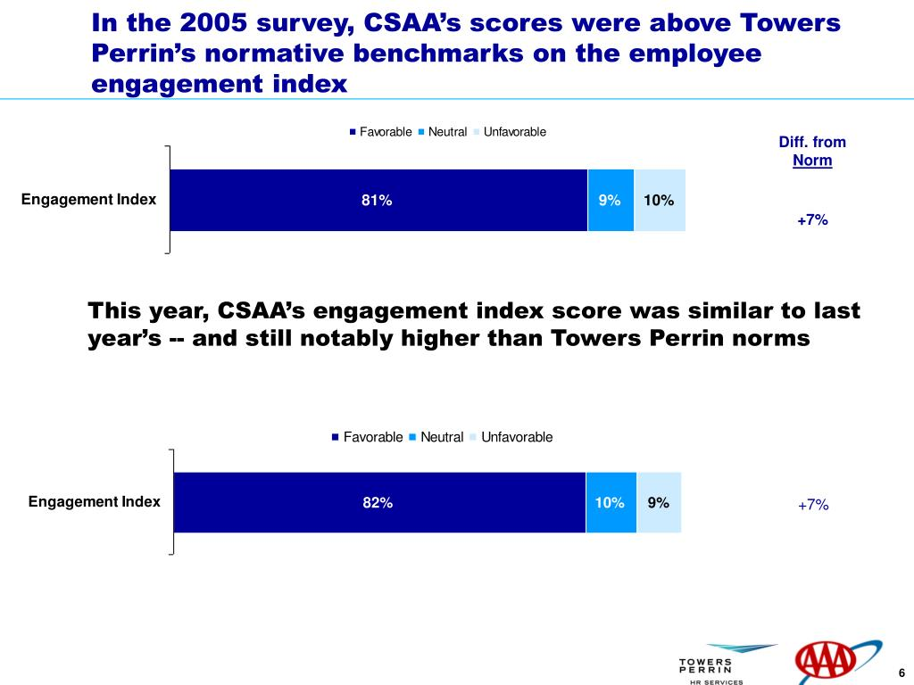 In the 2005 survey, CSAA's scores were above Towers Perrin's normative benchmarks on the employee engagement index
