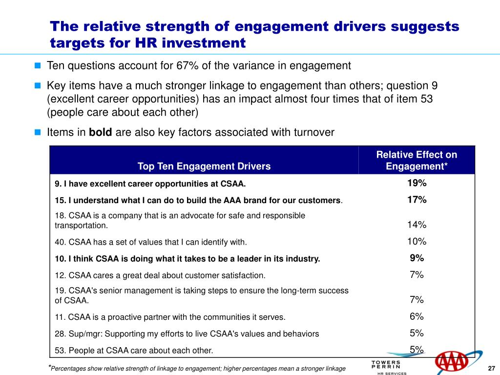 The relative strength of engagement drivers suggests targets for HR investment