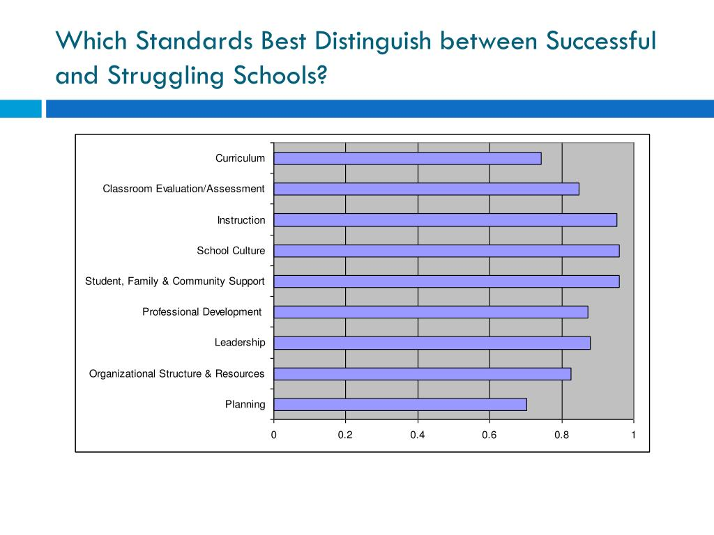 Which Standards Best Distinguish between Successful and Struggling Schools?