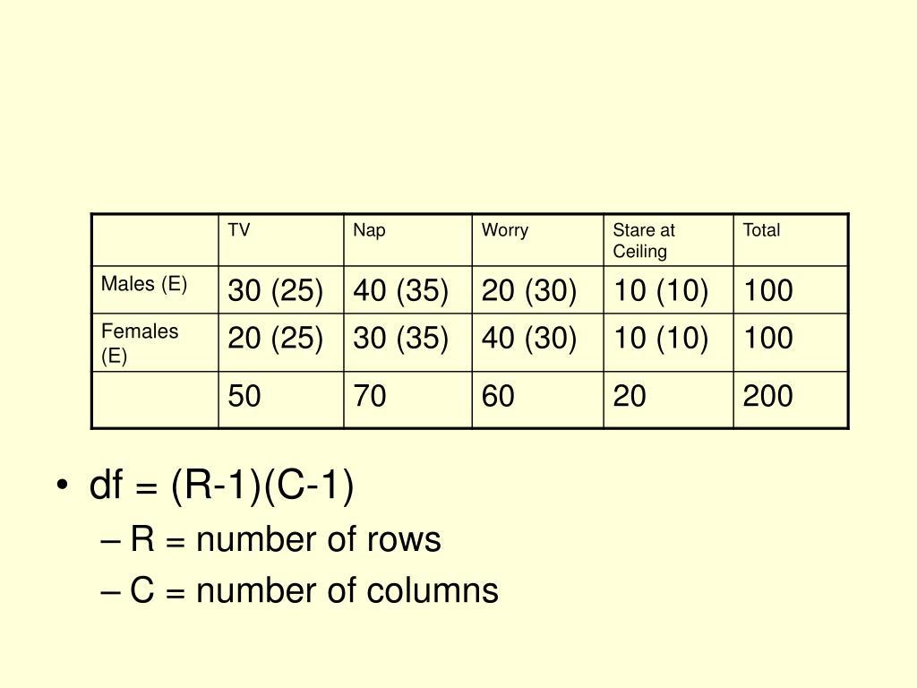 df = (R-1)(C-1)