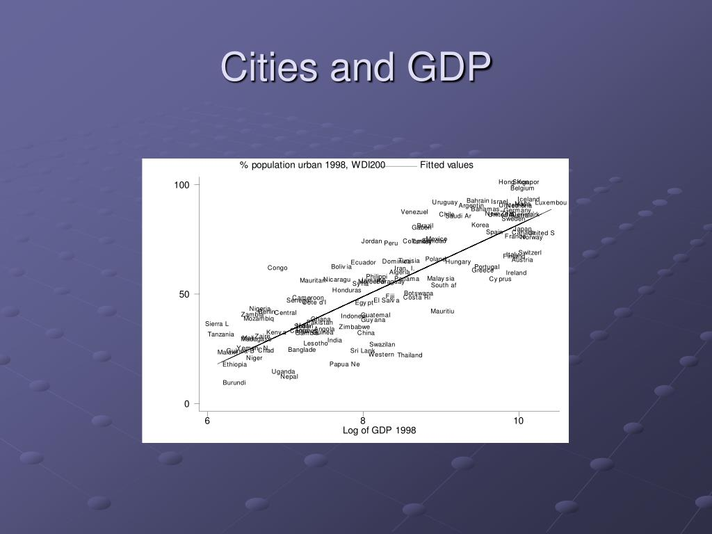 Cities and GDP