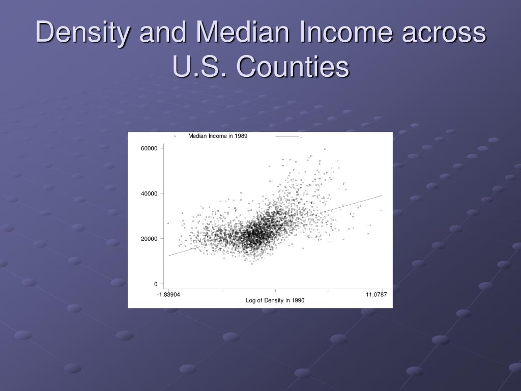 Density and Median Income across U.S. Counties