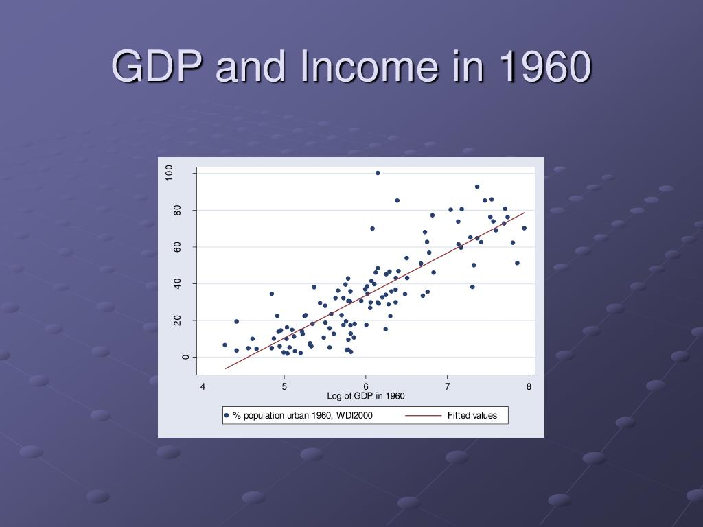 GDP and Income in 1960