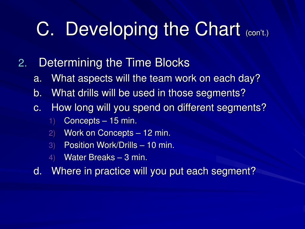 C.  Developing the Chart