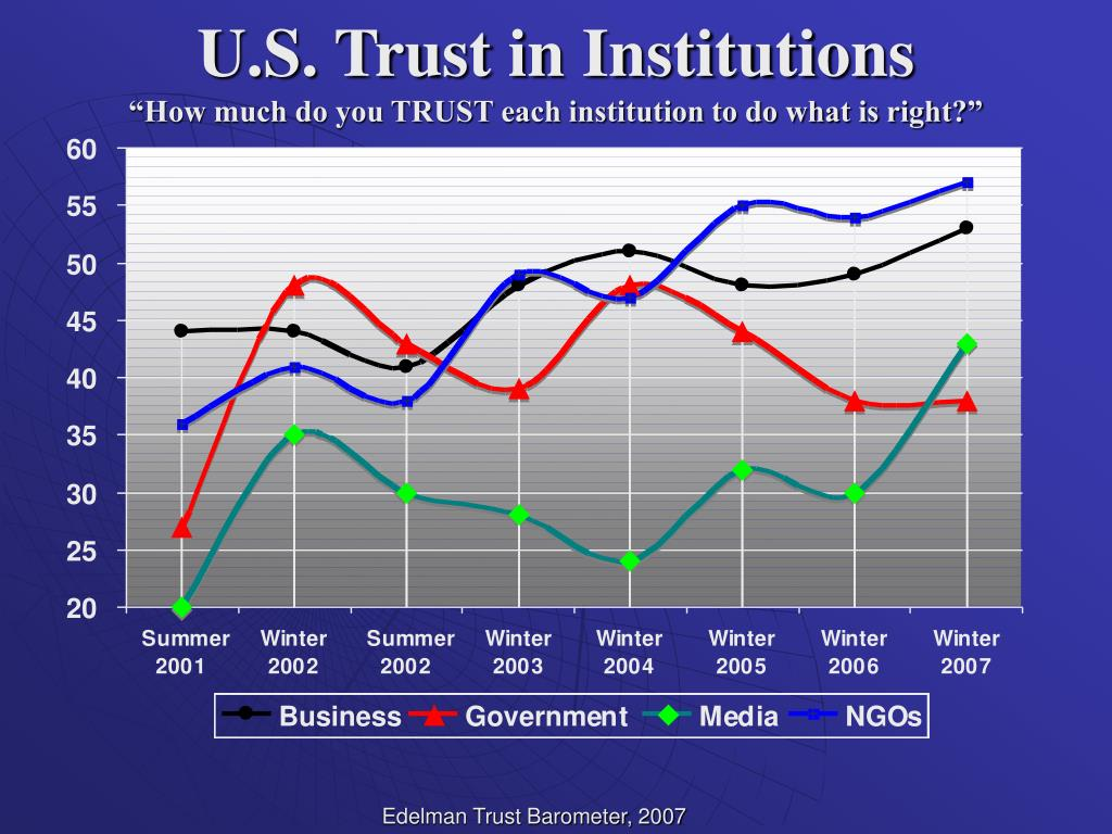 U.S. Trust in Institutions