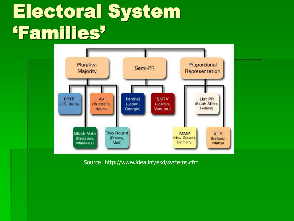 Electoral System 'Families'