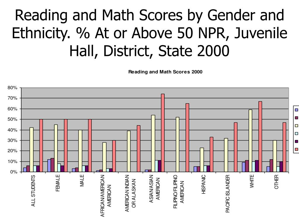 Reading and Math Scores by Gender and Ethnicity. % At or Above 50 NPR, Juvenile Hall, District, State 2000