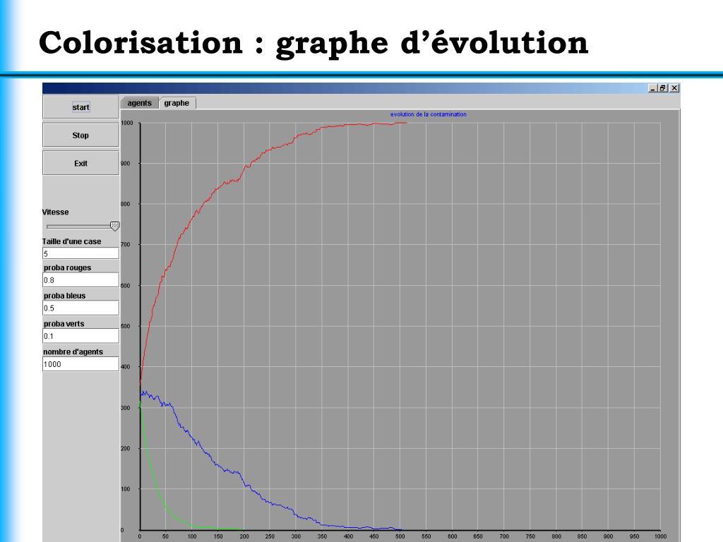 Colorisation : graphe d'évolution