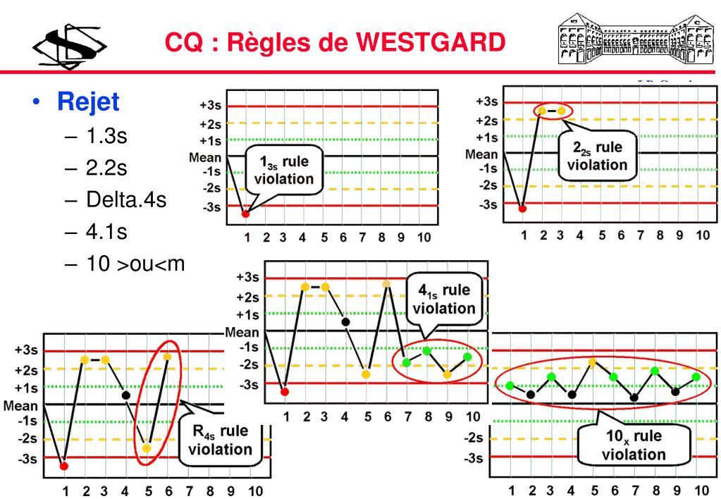 CQ : Règles de WESTGARD