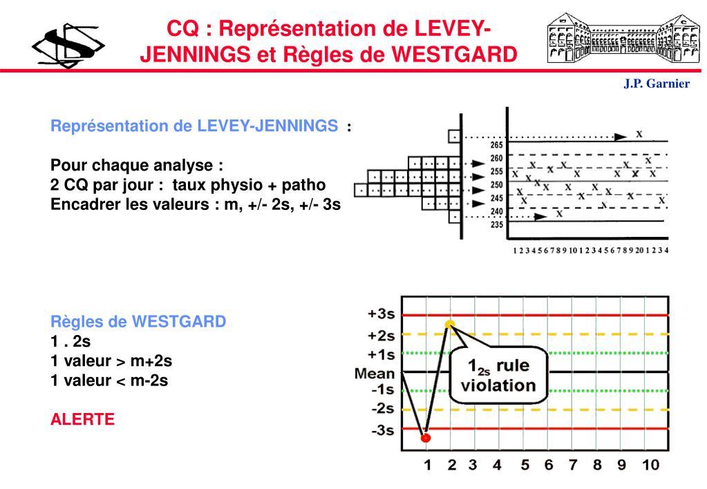 CQ : Représentation de LEVEY-JENNINGS et Règles de WESTGARD