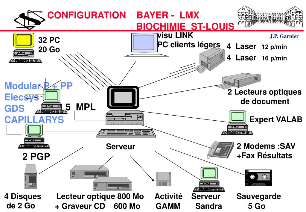CONFIGURATION    BAYER -  LMX