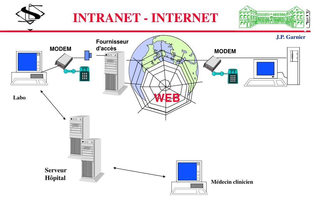 INTRANET - INTERNET